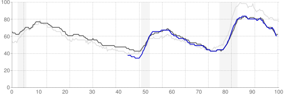 Unemployment Rate Trends - Dallas, Texas